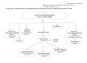 Структура Администрации посёлка Нижний Ингаш
